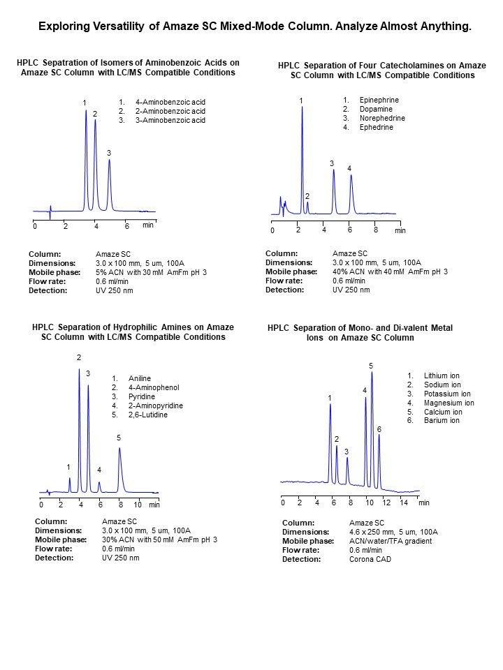 Einsatzmöglichkeiten der Amaze SC HPLC-Phase von Helix Chromatography