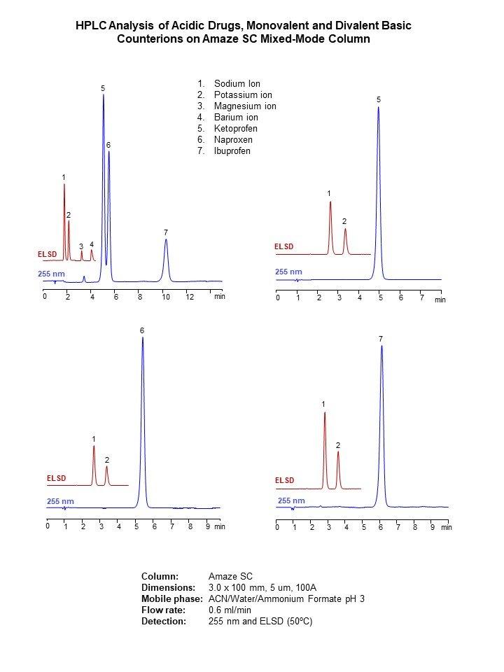 Applikationsbeispiele der Amaze SC HPLC-Phase von Helix Chromatography